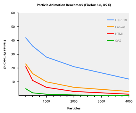 Flash-player-10-benchmark