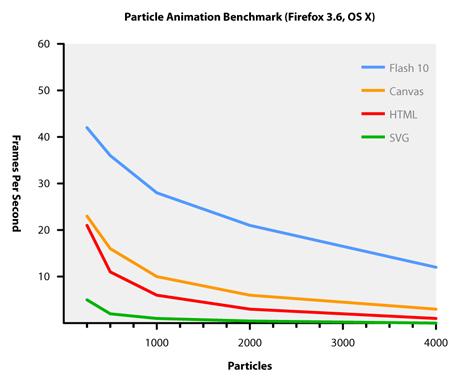 Flash-player-10-benchmark